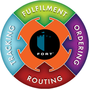 FORT Systems cycle